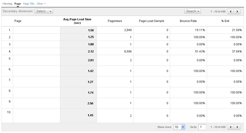 Google Analytics Site Speed screenshot